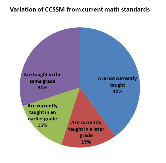 Chart1CCSSM
