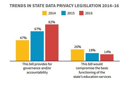 Privacy Trends