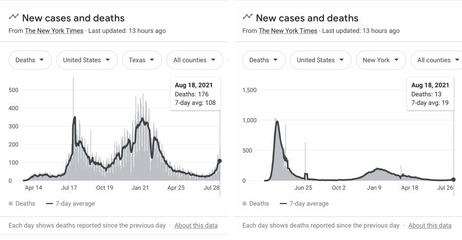 Covid Deaths Aug 2021